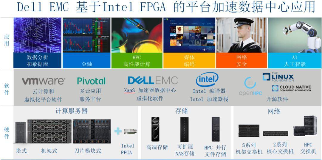 英特尔促进FPGA产业链建设,互补共赢!